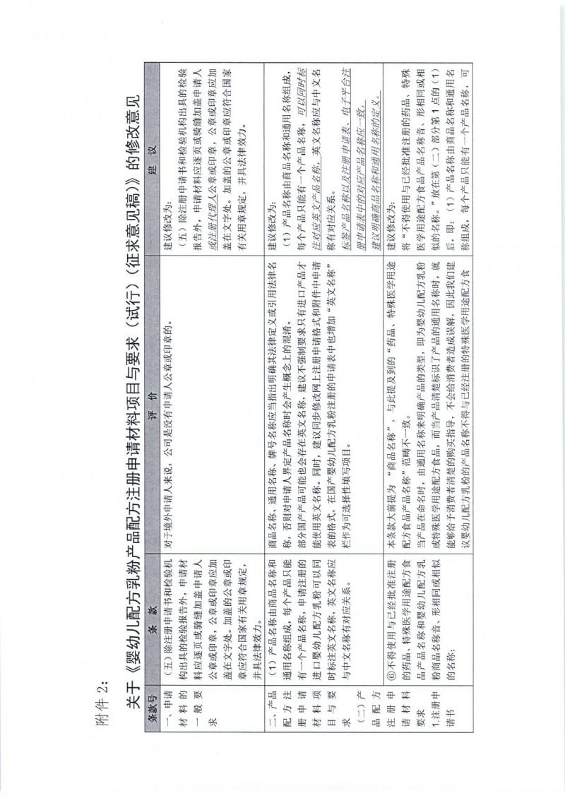 20160912 中营保食协 2016 年 33号 中国营养保健食品协会关于 《婴幼儿配方乳粉产品配方注册管理办法》相关配套文件修改意见的函_页面_08