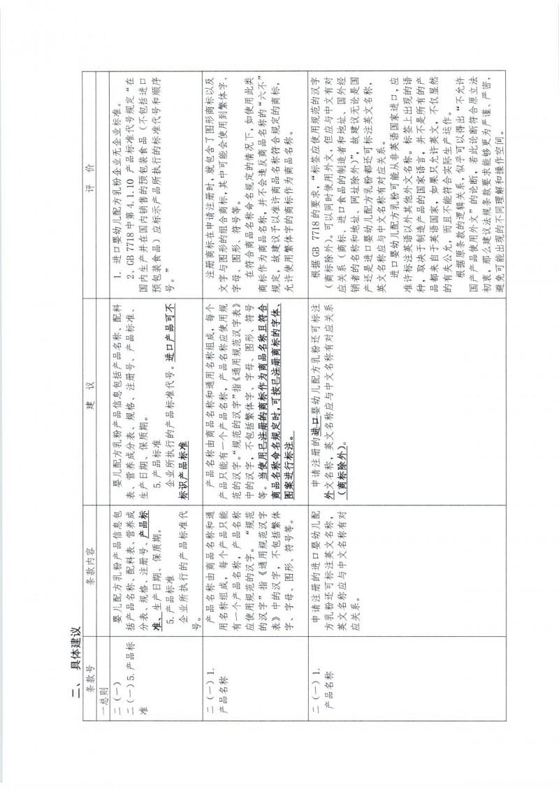 20170220 中国营养保健食品协会关于 《婴幼儿配方乳粉产品配方注册管理办法》相关配套文件修改意见的函_页面_04