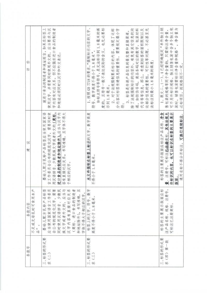 20170220 中国营养保健食品协会关于 《婴幼儿配方乳粉产品配方注册管理办法》相关配套文件修改意见的函_页面_06