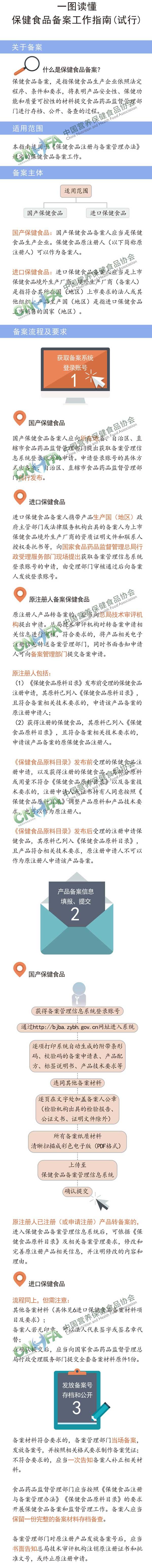 一图读懂保健食品备案工作指南(试行)1-2