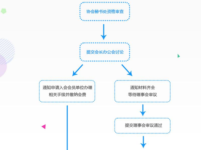 入会流程_03